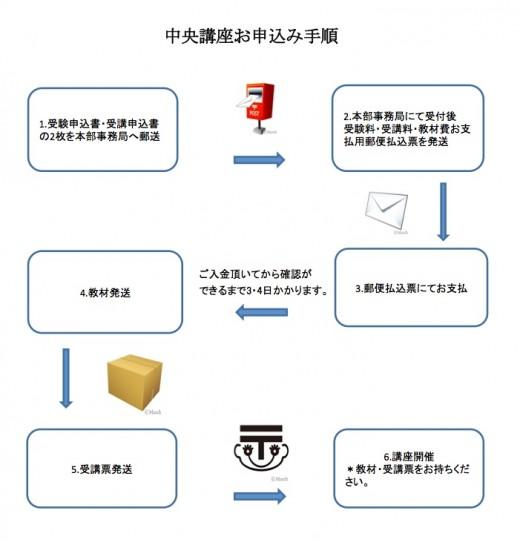 申し込み手順2.jpg